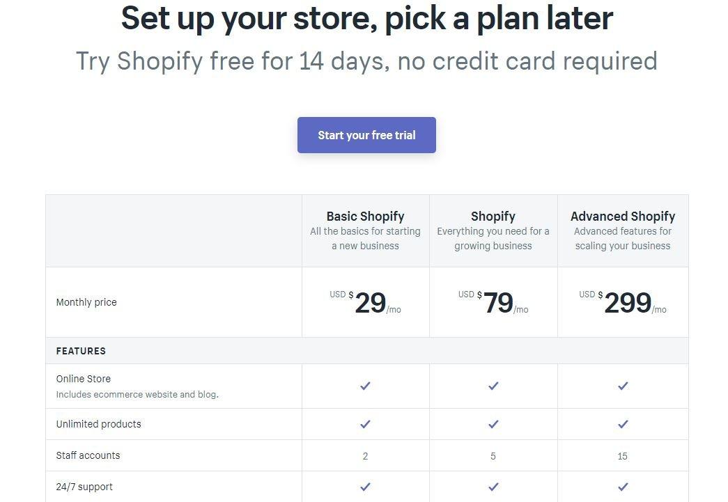 Shopify plannen en kosten