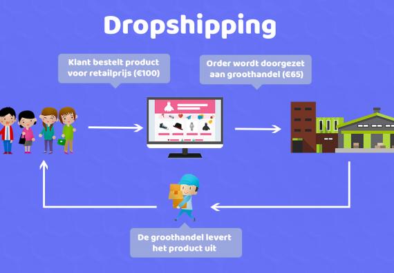 wat is dropshipping en hoe werkt het