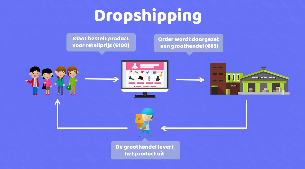 dropshipping uitgelegd
