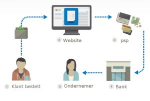 payment-provider-vergelijking