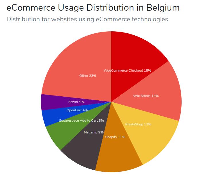 belgië ecommerce gebruik